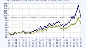 Turbulenzen führen zum Ausverkauf am Ölmarkt