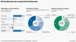 Infografik / Mittelaufkommen der europäischen Fondsbranche