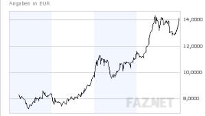 Sino-Aktie glänzt im ersten Jahr an der Börse
