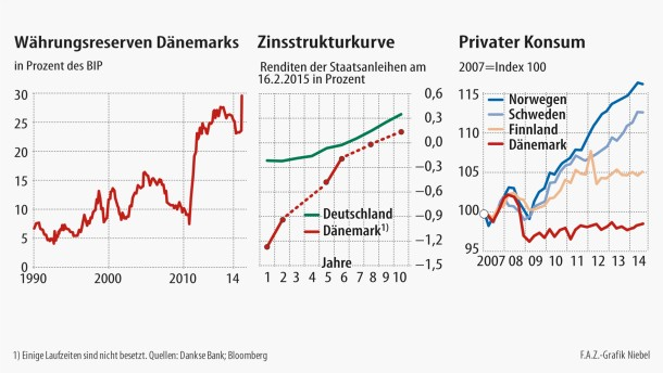 Dänemark kämpft gegen die Spekulanten