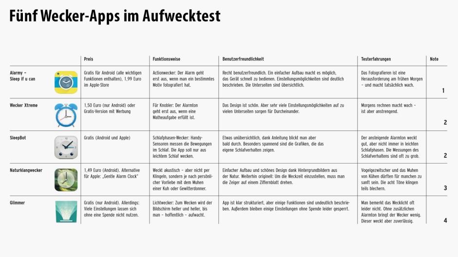 okcupid test die besten börsen apps