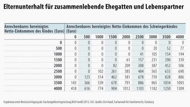 Infografik / Vermögensfrage / Tabelle 4