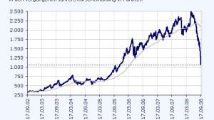 Liquiditätsengpass beutelt die russischen Märkte