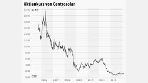 Infografik / Chart Centrosolar 200213
