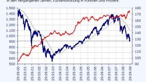Staatsanleihen schlagen die meisten Börsen