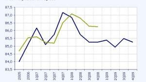 Ölpreis - das Überangebot wirkt dämpfend
