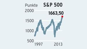 Das Wohl der Aktionäre hängt an Ben Bernanke