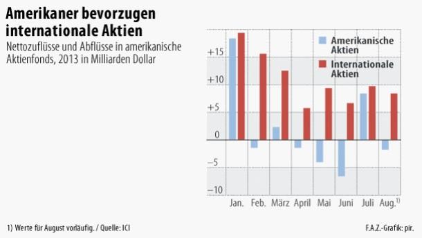 Infografik / Amerikaner bevorzugen internationale Aktien