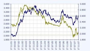Zentralbanken weltweit hantieren mit Devisenkontrollen