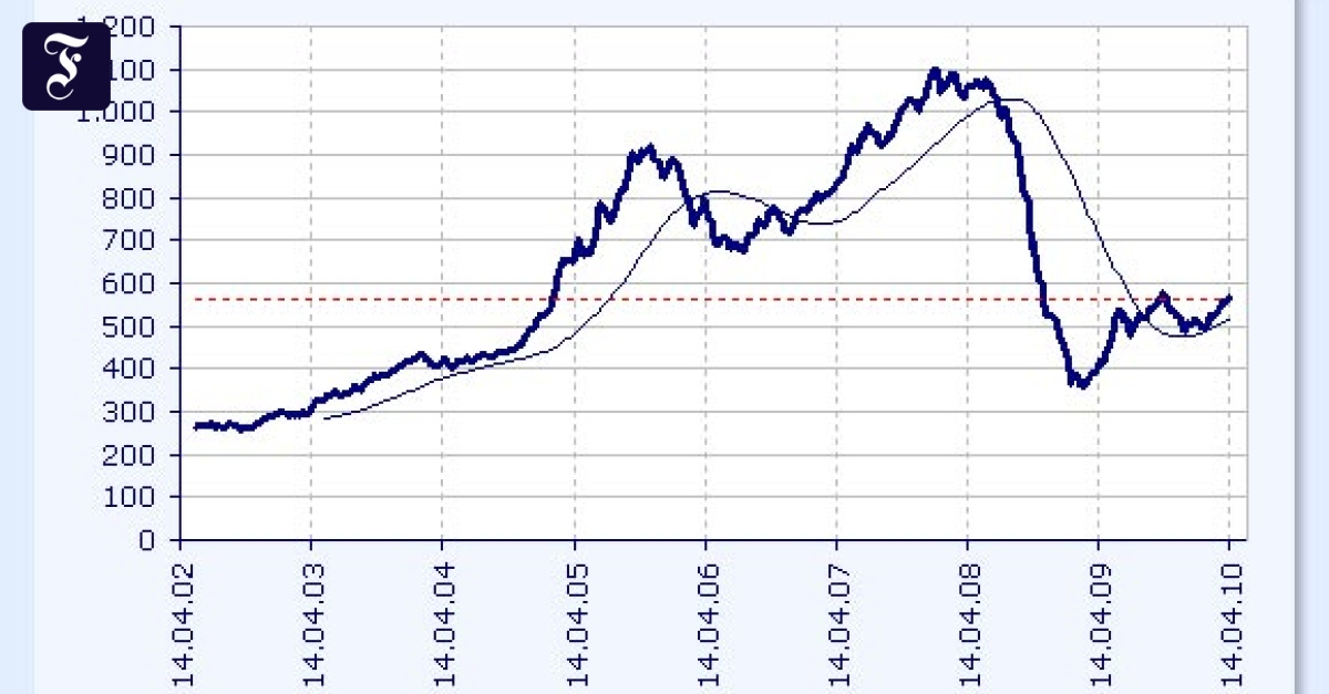 Aufstrebende Aktien