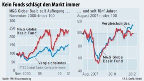 Infografik / Kein Fonds schlägt den Markt immer