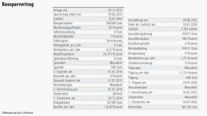 Tabelle / Finanzmarkt / Vermögensfrage / Bausparvertrag