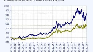 Sollen Anleger 2009 auf Gold setzen?