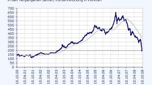 Das Ende des Booms setzt den baltischen Börsen zu