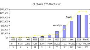 ETFs sind weiter auf dem Vormarsch