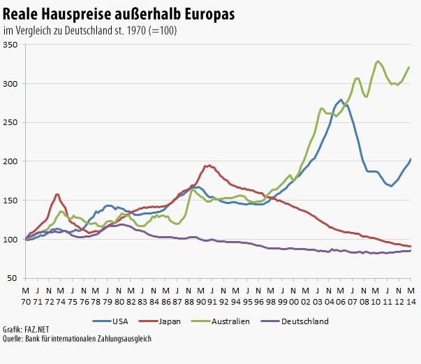 immobilienpreise in deutschland sind niedrig. Black Bedroom Furniture Sets. Home Design Ideas