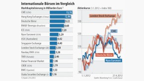 Infografik / Internationale Börsen im Vergleich