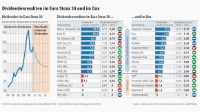 Infografik / Dividendenrenditen im Euro Stoxx 50 und im Dax