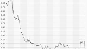 Aktienkurs Solarworld, 1 Jahr