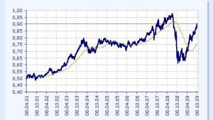 Australischer Dollar geht durch die Decke