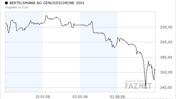 Die Rendite des Bertelsmann-Genussscheins lockt