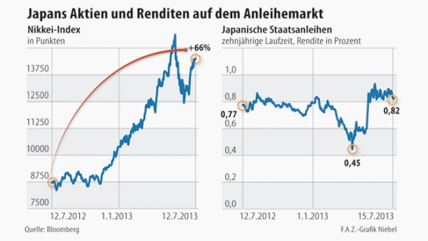 Infografik / Japans Aktien und Renditen auf dem Anleihemarkt