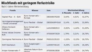 Deutsche Fonds dominieren die Rangliste