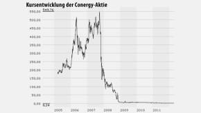 Infografik Chart Conergy 120412