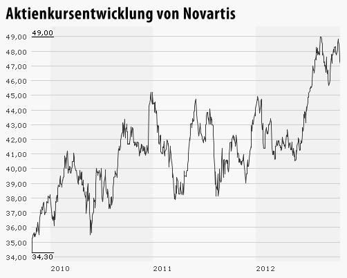 Daimler Aktie Prognose