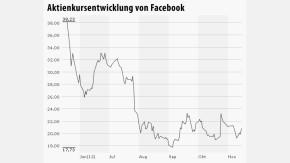 Infografik Chart Facebook 141112