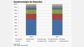 Infografik Gesamtvermögen der Deutschen 111212