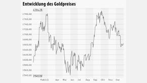 Infografik Chart Gold 020113