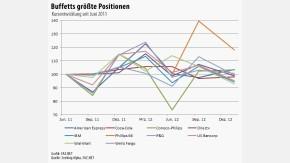 Infografik Buffetts größte Positionen 030113