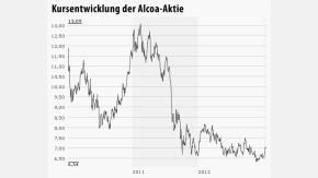 Infografik / Chart Alcoa 090113