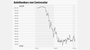 Infografik Chart Centrosoalr Anleihe 200213