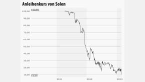 Infografik / Chart Solen 240213