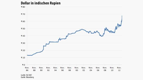 Dollar in indischen Rupien seit 1986 280813