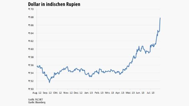 Dollar in indischen Rupien 1 Jahr 280813