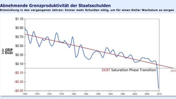 """Manche Staaten nähern sich der """"Schuldensättigung"""""""