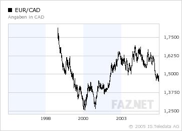 Bilderstrecke Zu Devisen Starker Loonie Hängt Euro Und Dollar Ab