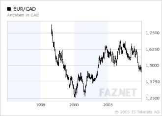 Devisen Starker Loonie Hängt Euro Und Dollar Ab Devisen