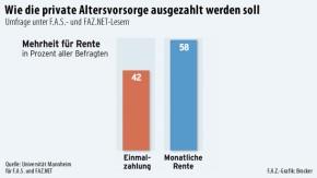 Infografik / Umfrage zur privaten Altersvorsorge 1