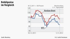 Infografik / Rohölpreise im Vergleich