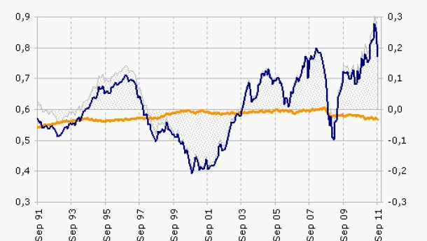 Bonitätsabstufung belastet den Neuseeland-Dollar