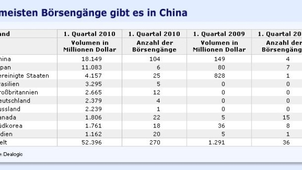 Viele Börsengänge geplant - vor allem in China