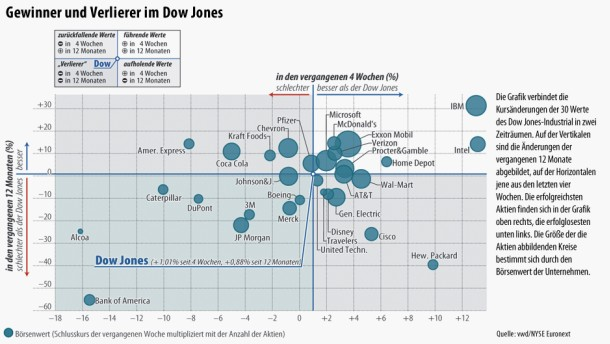 Viele Risiken lauern auf die Anleger