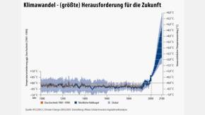 Infografik / Klimawandel - (größte) Herausforderung für die Zukunft