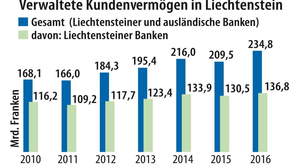 Liechtensteins Staatsausgaben und das verwaltete Kundenvermögen