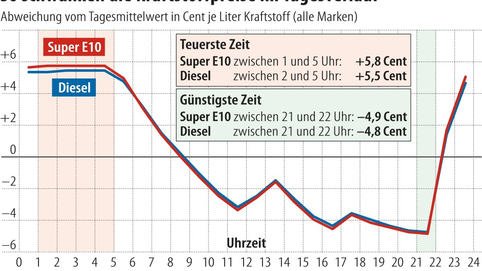 Kraftstoffpreise im Tagesverlauf