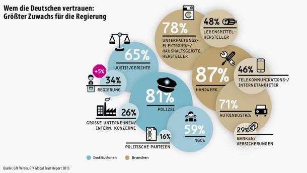 Infografik / Wem die Deutschen vertrauen: Größter Zuwachs für die Regierung